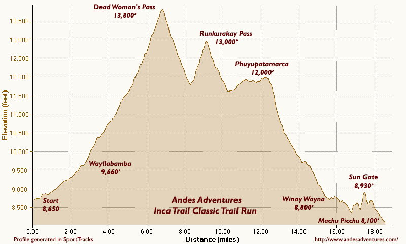 Photos of Andes Adventures running and trekking adventures